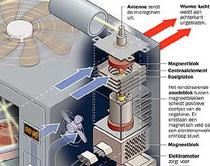 Fragment van infographic over de werking van een magnetron (Frederik Ruys)