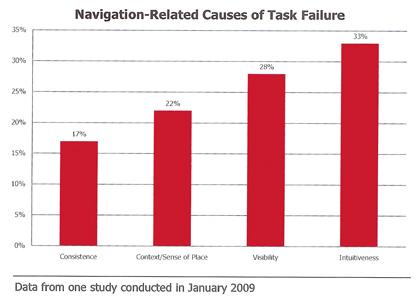 navigatiegerelateerde usability-oorzaken