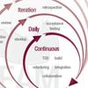 Fragment van een agile schema