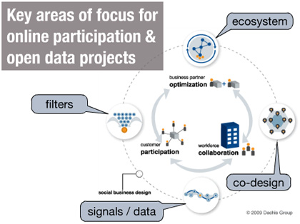 Schema: Areas of focus for online participation and open data projects