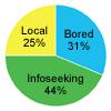 Mobiel gedrag: 44% info zoeken, 31% ik verveel me, 25% lokaal